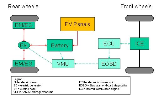 Hy Solar Kit